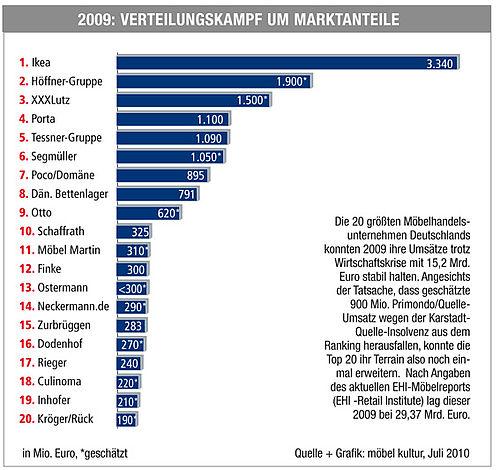 Möbel Kultur Special Die Top 30 Im Deutschen Möbelhandel