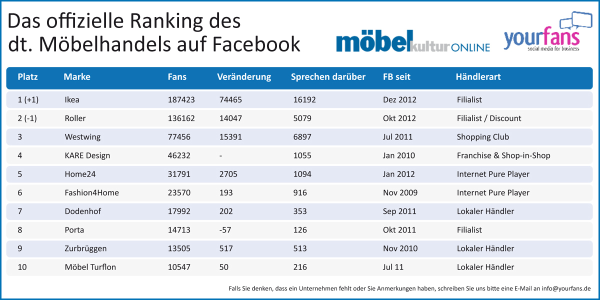 Facebook-Ranking Mai 2013 - Ikea setzt sich an die Spitze ...