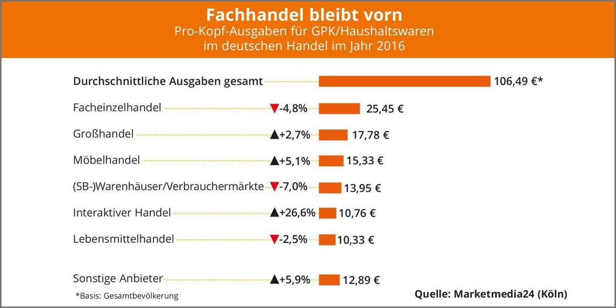 Gpk Und Haushaltswaren Pro Kopf Ausgaben Im Möbelhandel Um 51