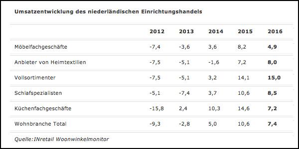 Niederlande Umsatz Im Möbelhandel Wächst Weiter Moebelkulturde