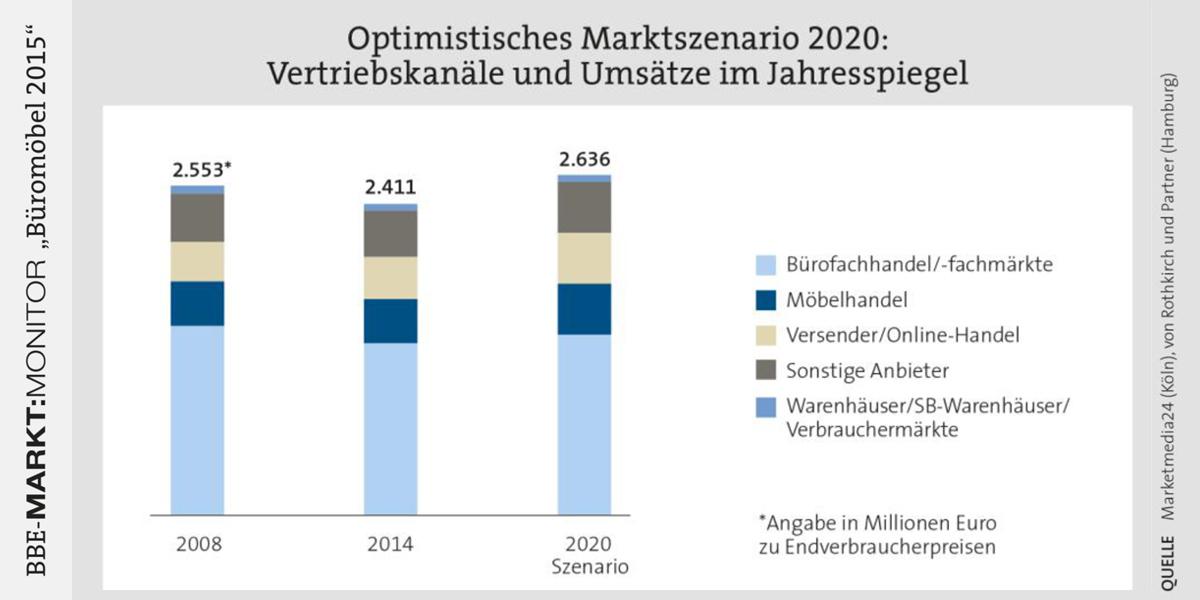 Bbe Studie Marktmonitor Büromöbel Bis 2016 Steigt Martvolumen