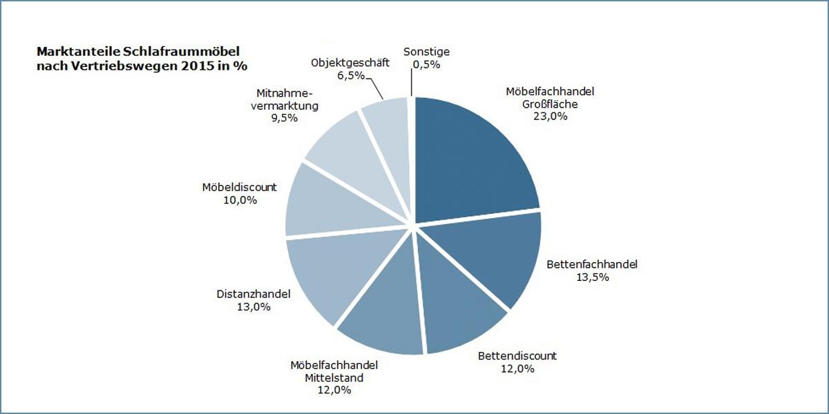 Titze Studie Zum Schlafenmarkt 434 Anbieter Hierzulande Aktiv