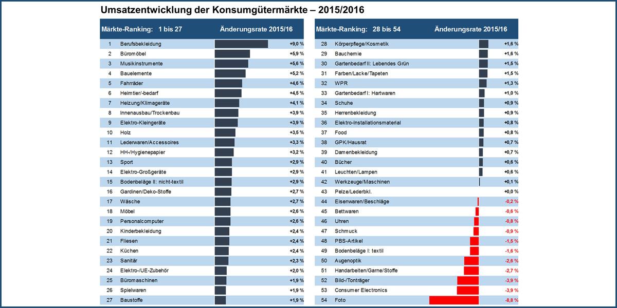 Ifh Koln Und Bbe Handelsberatung Buromobel Erzielen 5 9 Prozent
