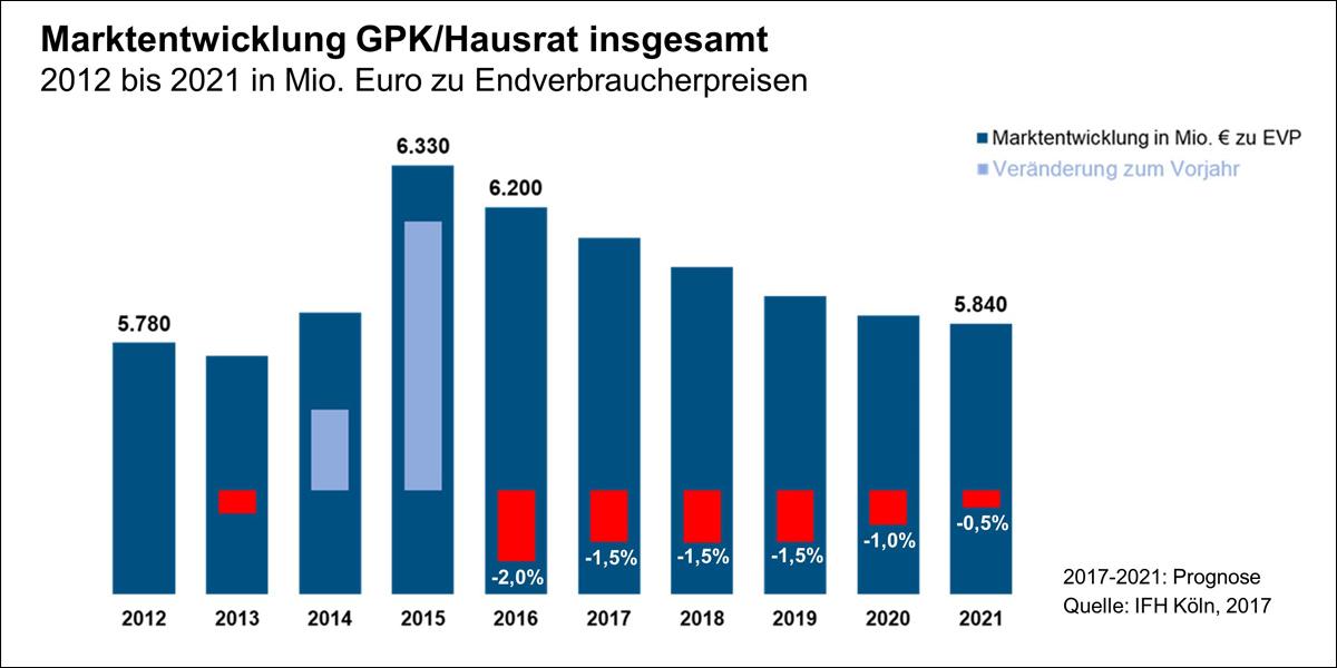 Ifh Und Bbe Handelsberatung Kein Wachstum Für Gpk Co In Sicht