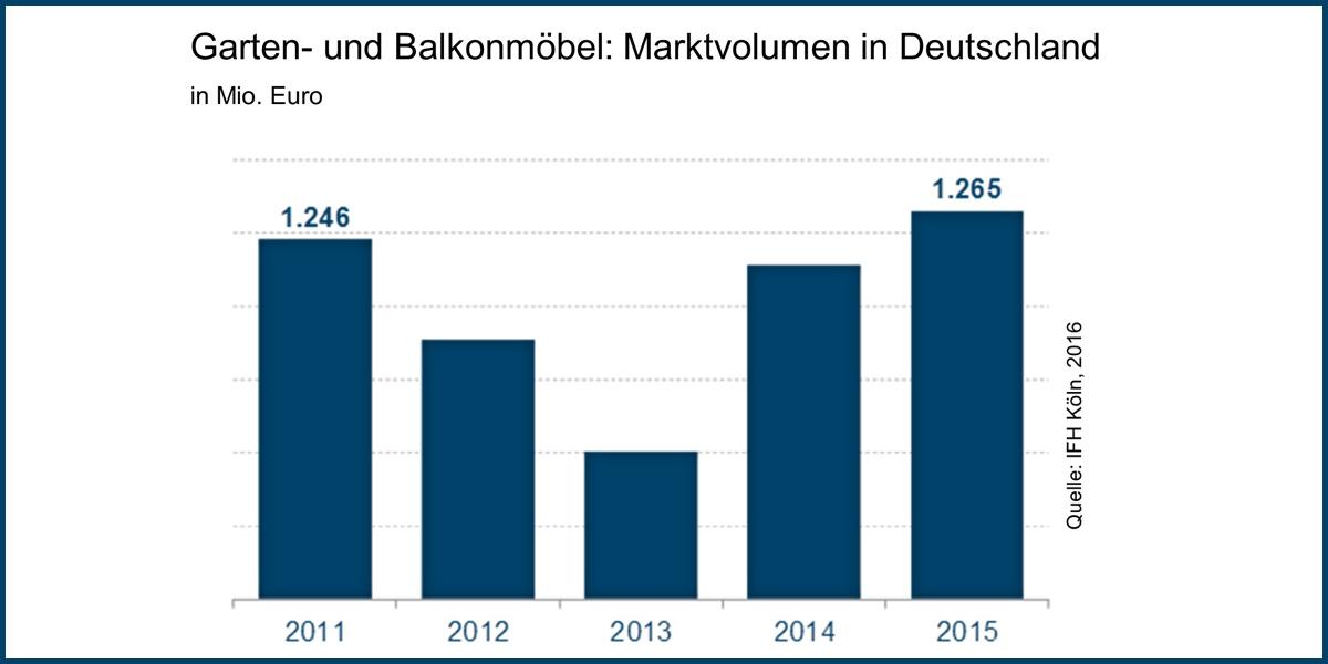 Ifh Köln Der Gartenmöbelmarkt In Deutschland Wächst Moebelkulturde