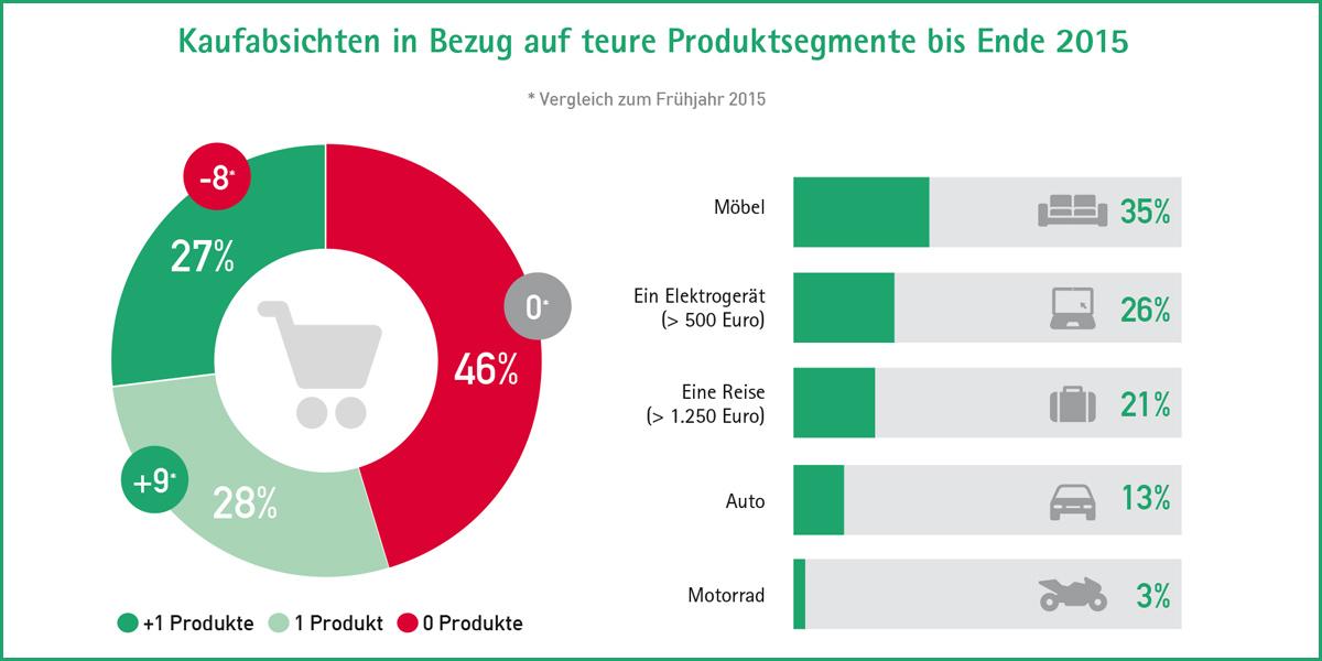 creditplus verbraucherindex 35 prozent der deutschen wollen noch in diesem jahr m bel kaufen. Black Bedroom Furniture Sets. Home Design Ideas