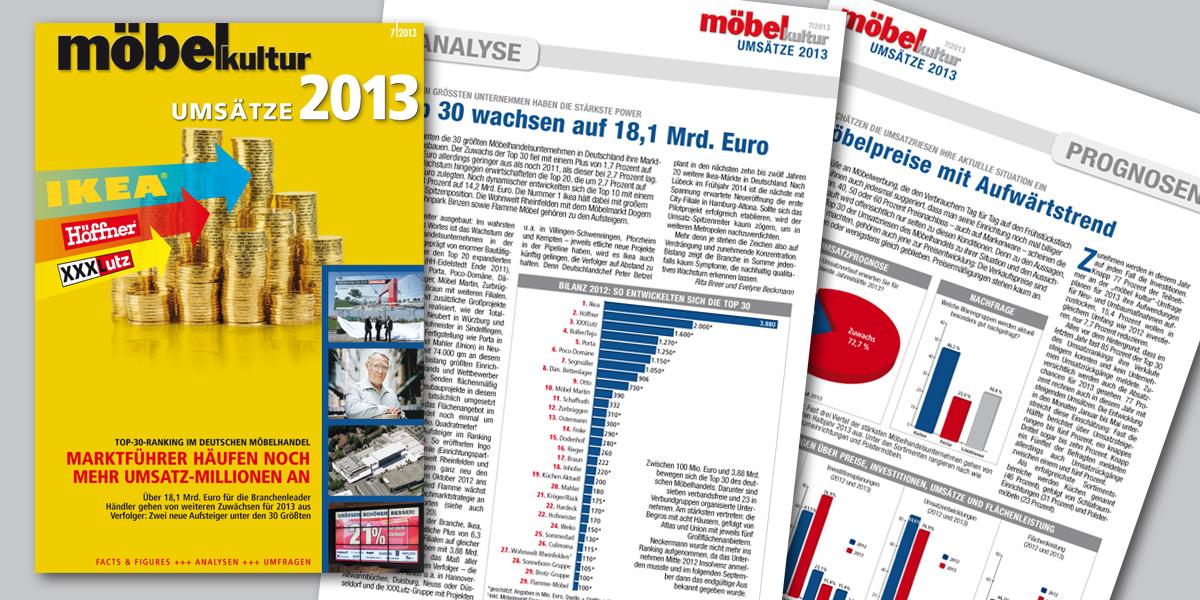 Möbel Kultur Umsätze 2013 181 Mrd Euro Für Die Top 30