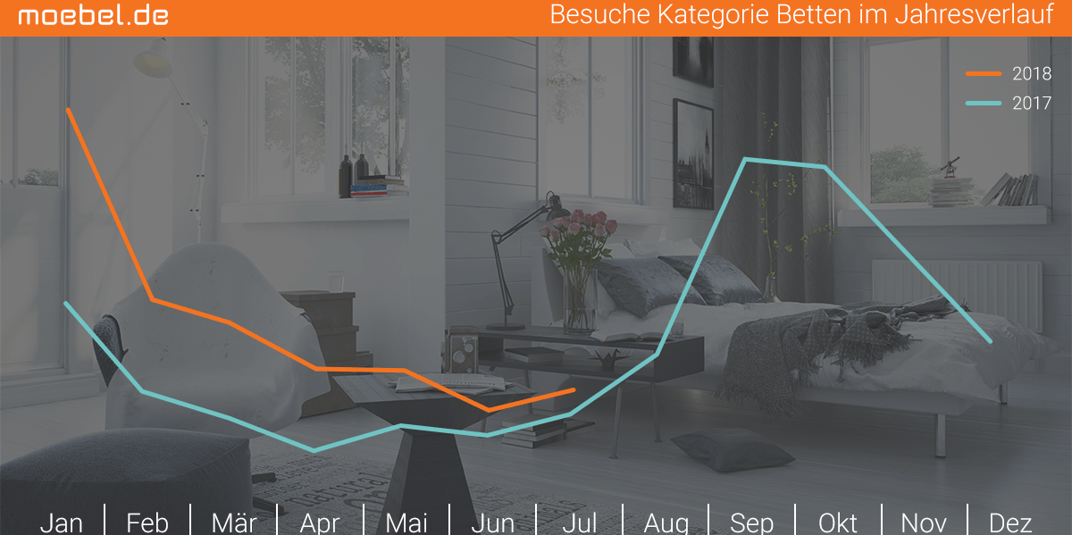 schlafen betten im sommermonat juli die. Black Bedroom Furniture Sets. Home Design Ideas