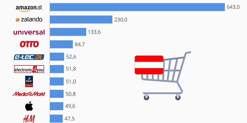 615d965183379a ... EHI und StatistaStudie beleuchtet E-Commerce in Österreich und der  Schweiz. Previous. Next