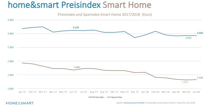 Smart Home - Preise geben nach - moebelkultur.de