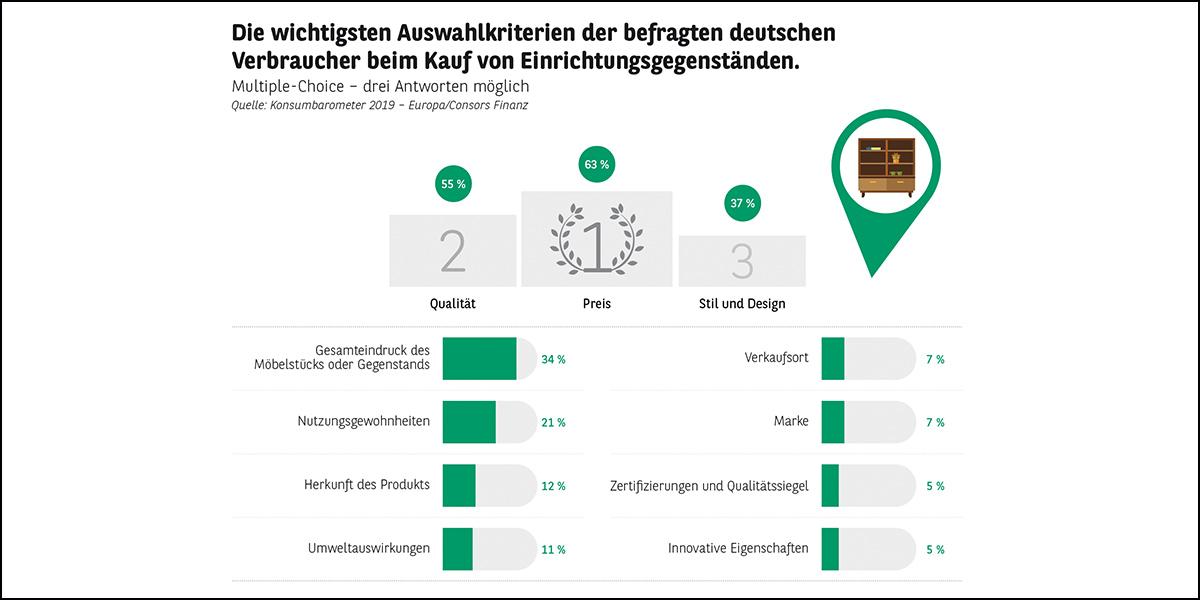 """Consors Finanz - Deutsche schätzen wieder mehr Möbel """"made in ..."""